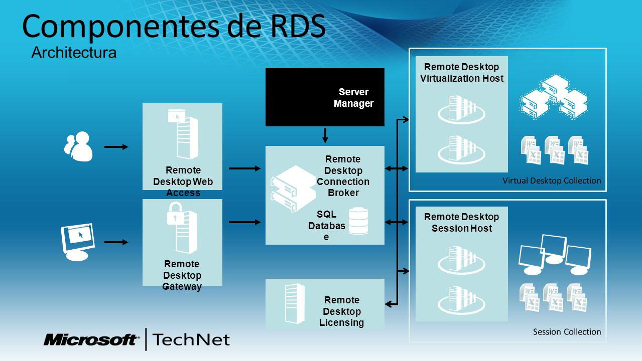 Componentes de RDS Architectura Remote Desktop Virtualization Host