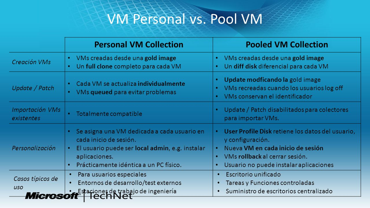 Personal VM Collection