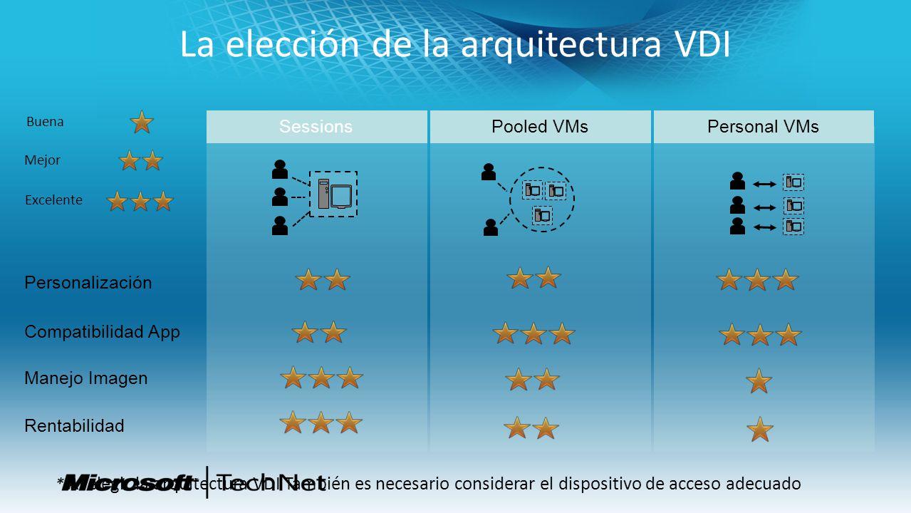 La elección de la arquitectura VDI