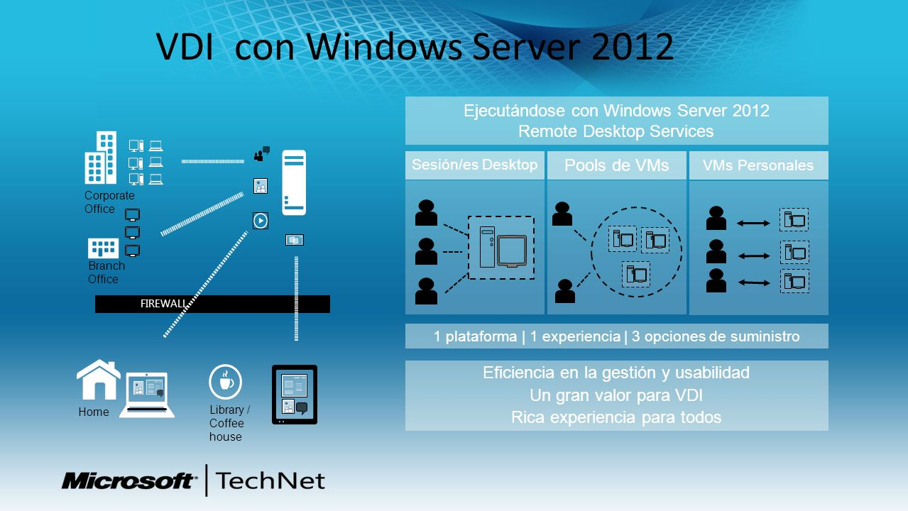 VDI con Windows Server 2012 Ejecutándose con Windows Server 2012