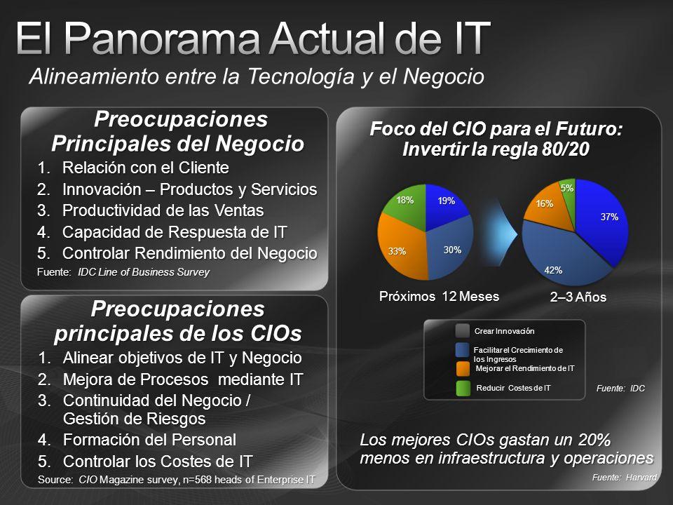 El Panorama Actual de IT