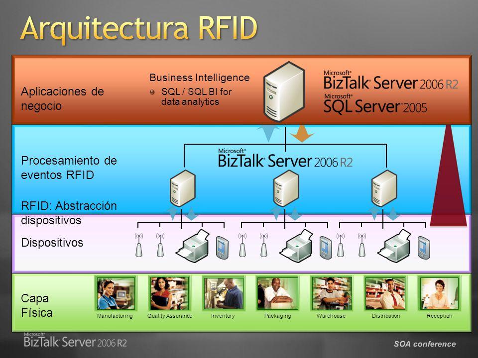 Arquitectura RFID Aplicaciones de negocio