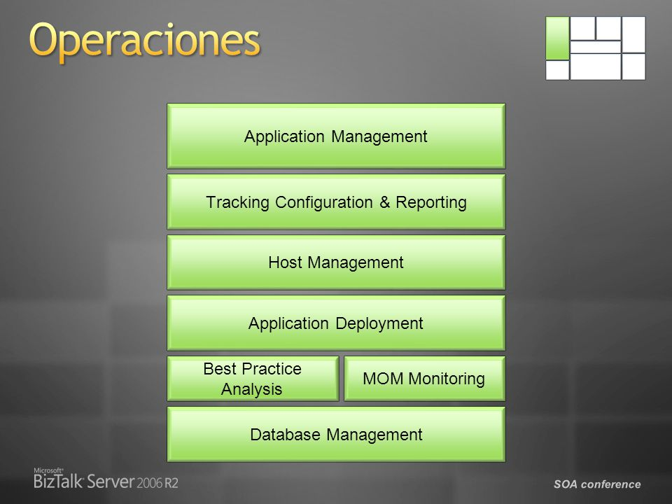 Operaciones Application Management Tracking Configuration & Reporting