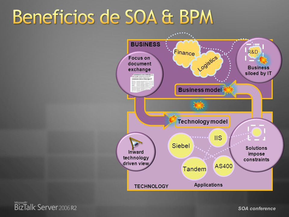 Beneficios de SOA & BPM IIS Siebel Tandem BUSINESS Finance Logistics