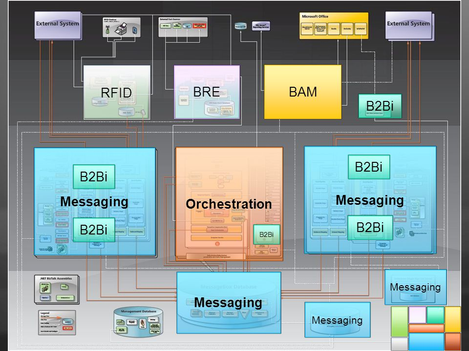 Messaging Orchestration Messaging Messaging