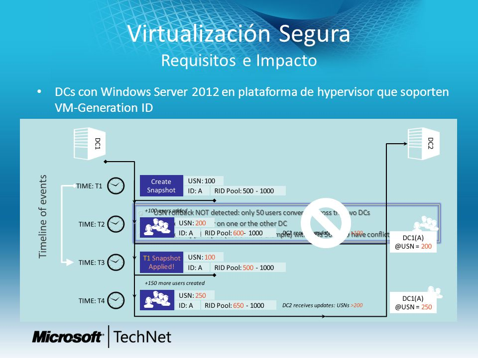 Virtualización Segura Requisitos e Impacto