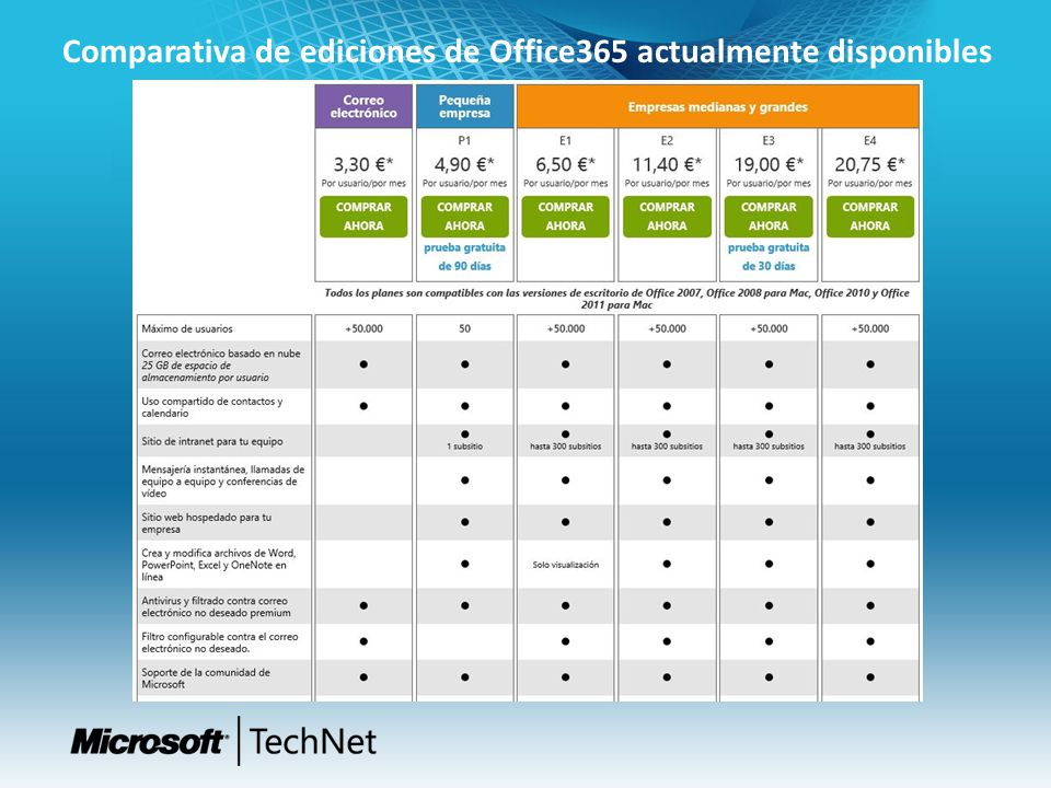Comparativa de ediciones de Office365 actualmente disponibles