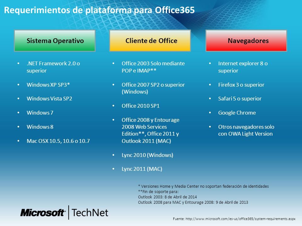 Requerimientos de plataforma para Office365