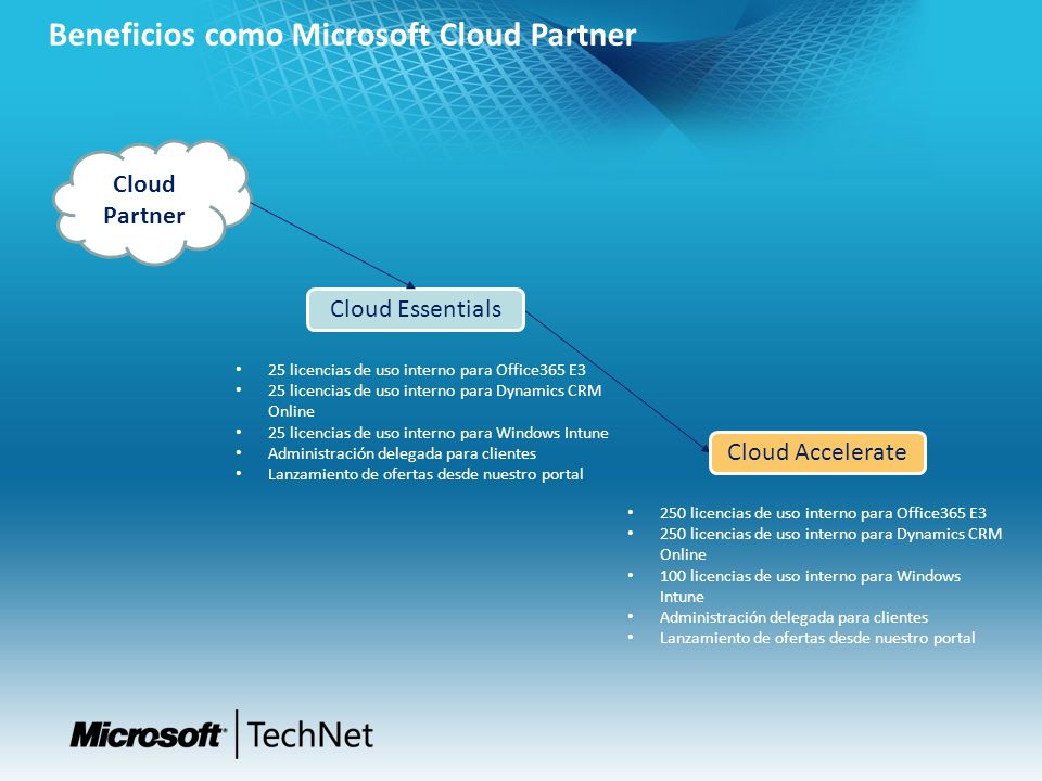 Beneficios como Microsoft Cloud Partner