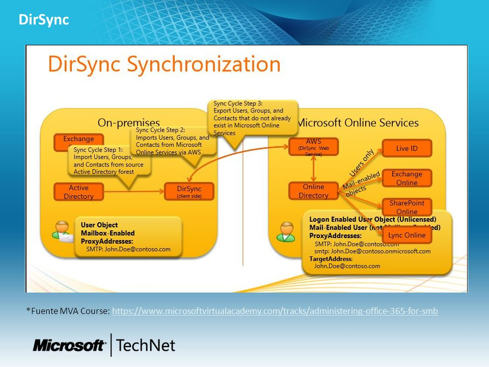 DirSync *Fuente MVA Course: https://www.microsoftvirtualacademy.com/tracks/administering-office-365-for-smb.