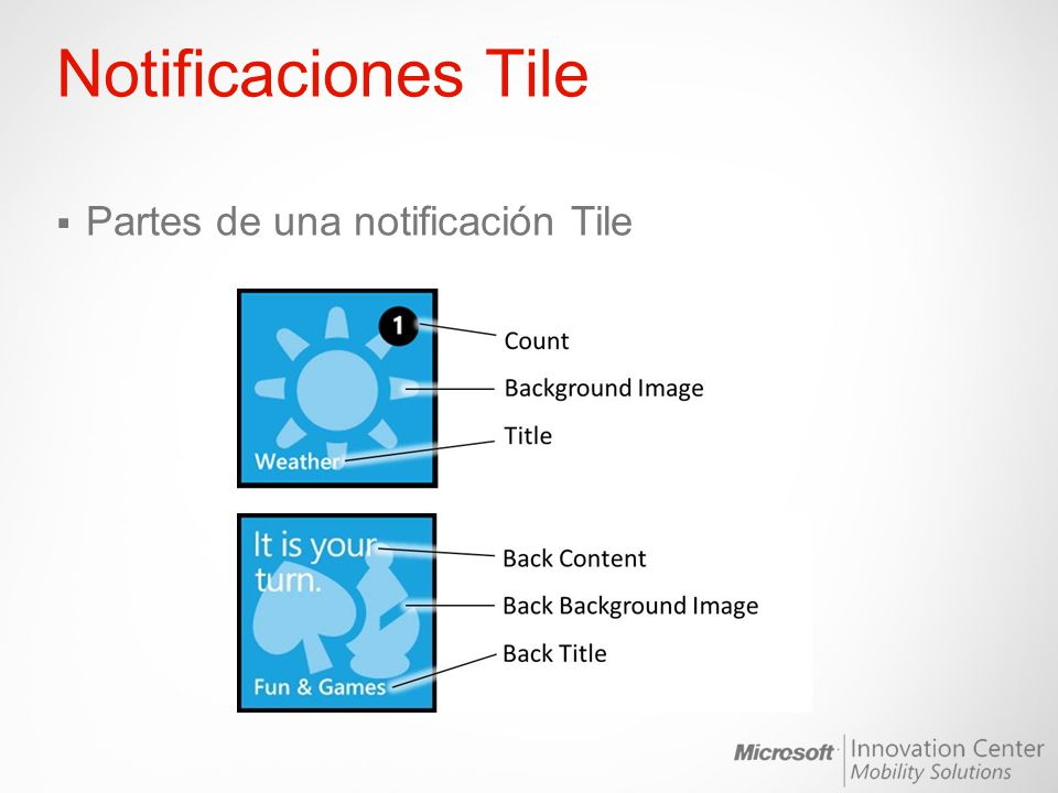 Notificaciones Tile Partes de una notificación Tile