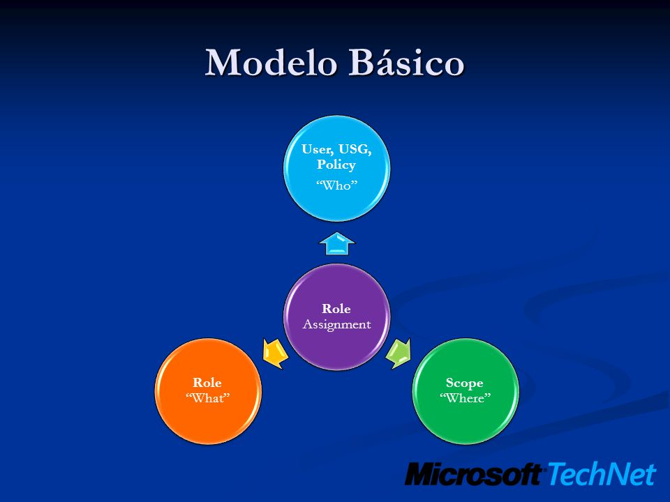Modelo Básico Role Assignment User, USG, Policy Who Scope Where