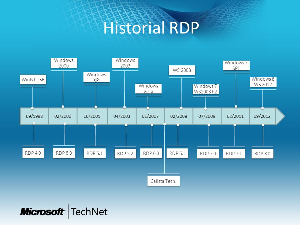 Historial RDP Windows 2000. Windows. 2003. Windows 7. SP1. WS 2008. Windows XP. WinNT TSE. Windows 8 WS 2012.