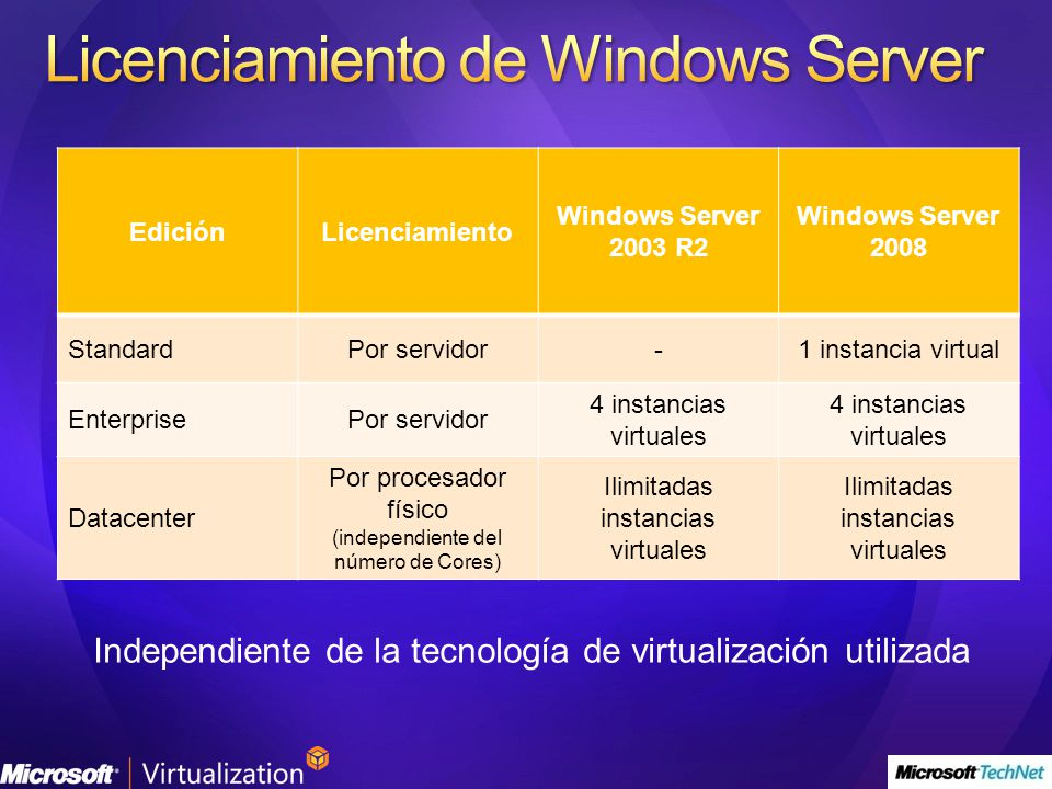Licenciamiento de Windows Server