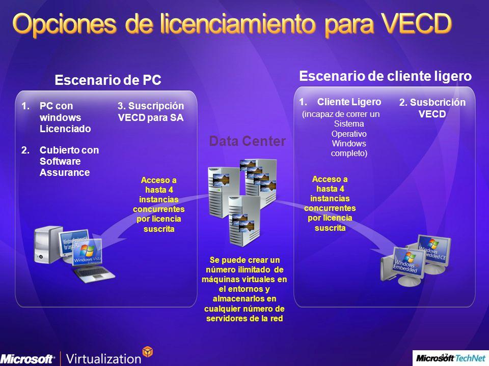 Opciones de licenciamiento para VECD