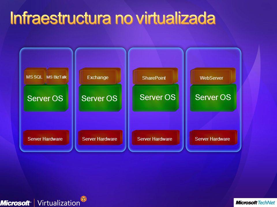 Infraestructura no virtualizada