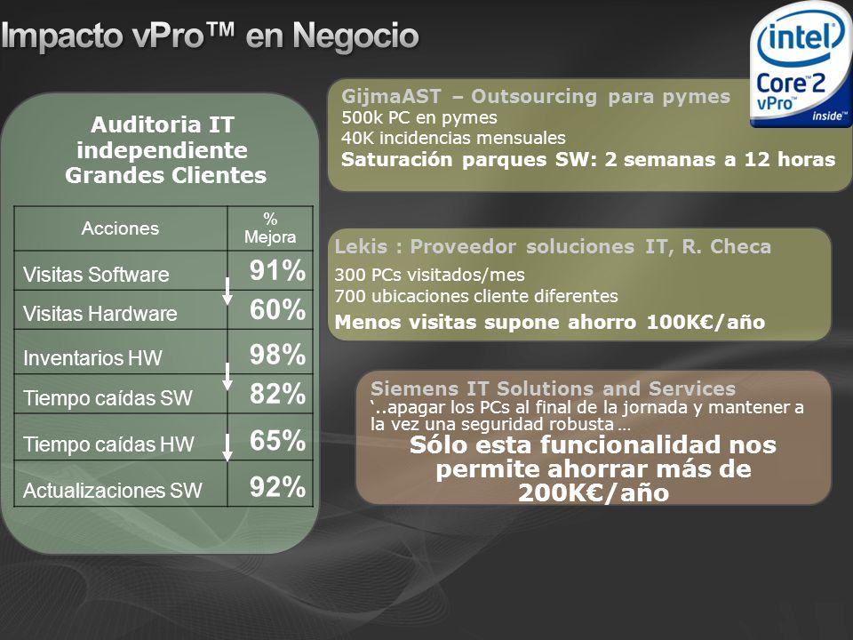 Impacto vPro™ en Negocio