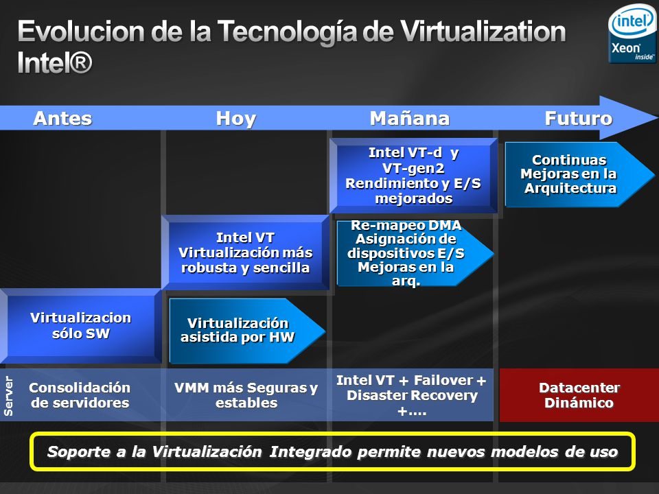 Evolucion de la Tecnología de Virtualization Intel®