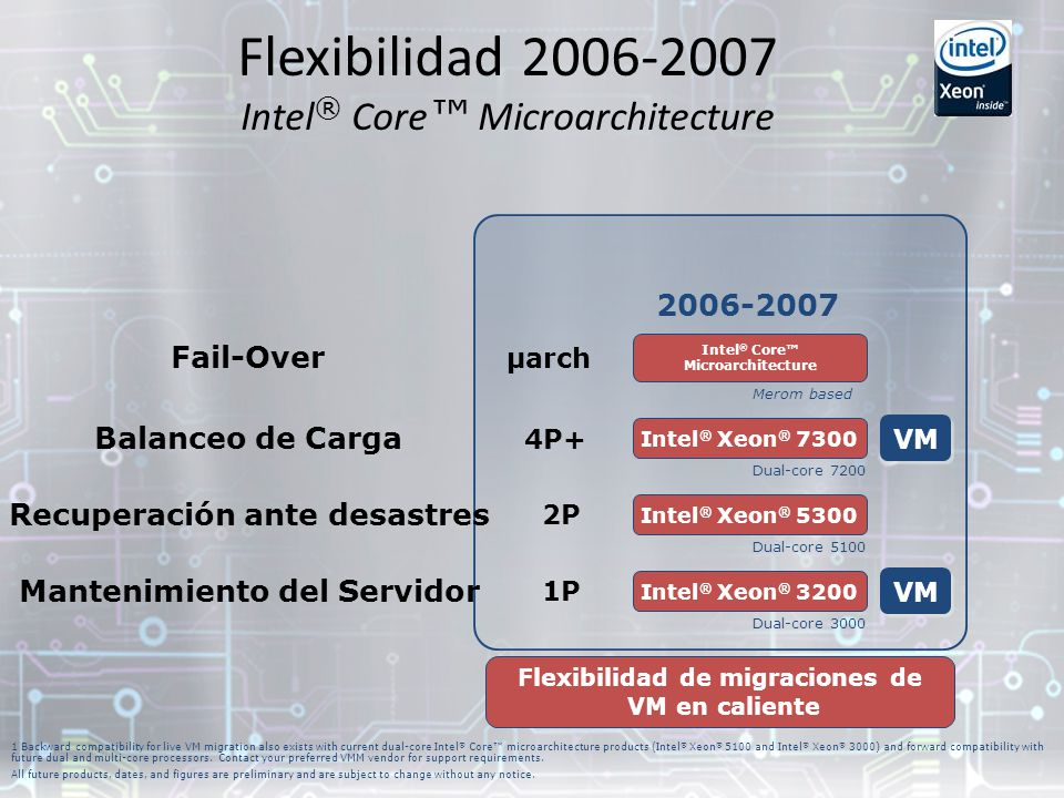 Flexibilidad 2006-2007 Intel® Core™ Microarchitecture