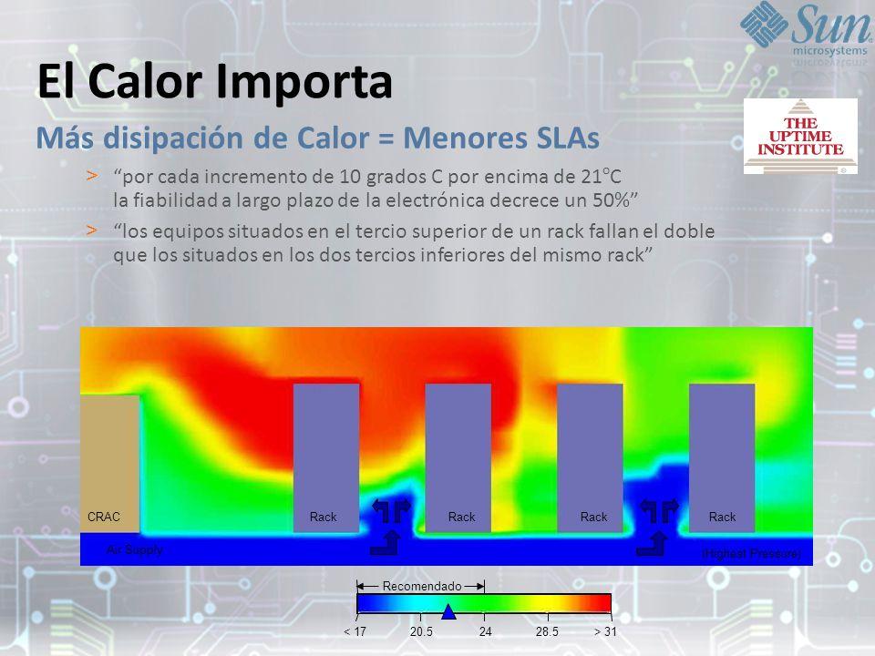 El Calor Importa Más disipación de Calor = Menores SLAs