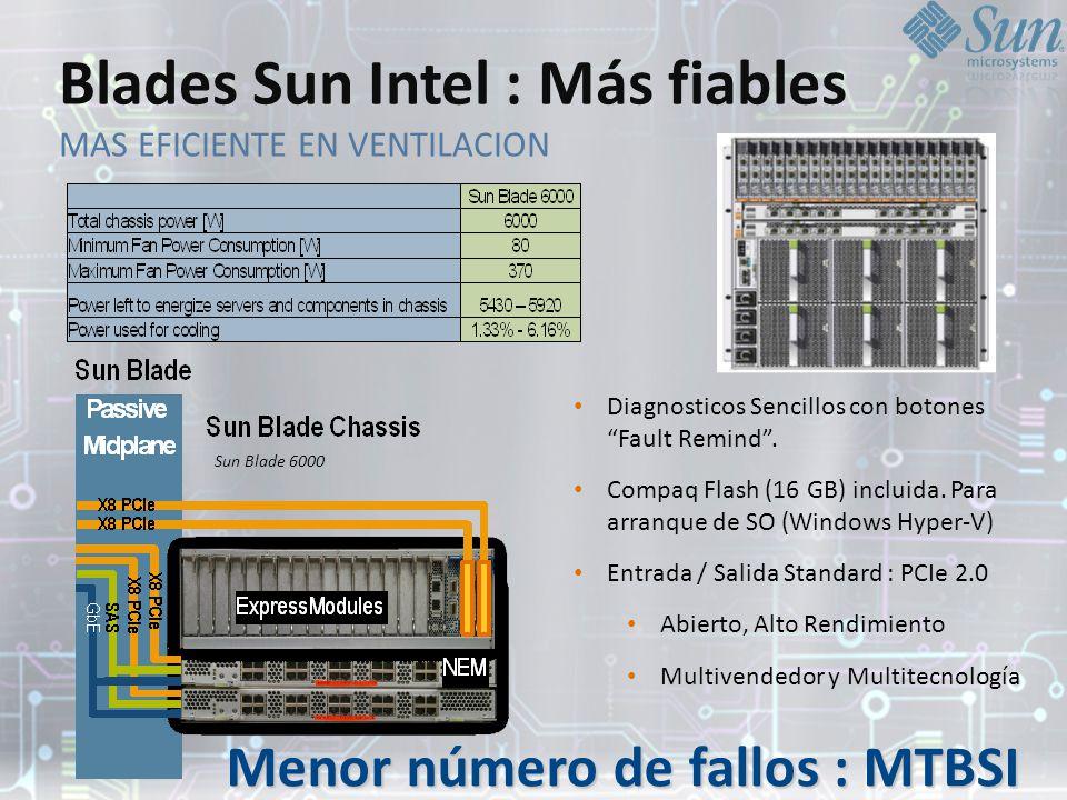 Blades Sun Intel : Más fiables MAS EFICIENTE EN VENTILACION