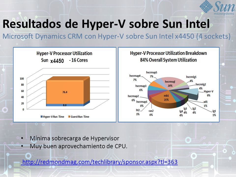 Resultados de Hyper-V sobre Sun Intel Microsoft Dynamics CRM con Hyper-V sobre Sun Intel x4450 (4 sockets)