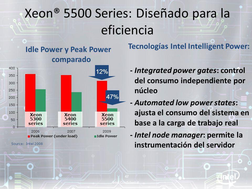 Xeon® 5500 Series: Diseñado para la eficiencia