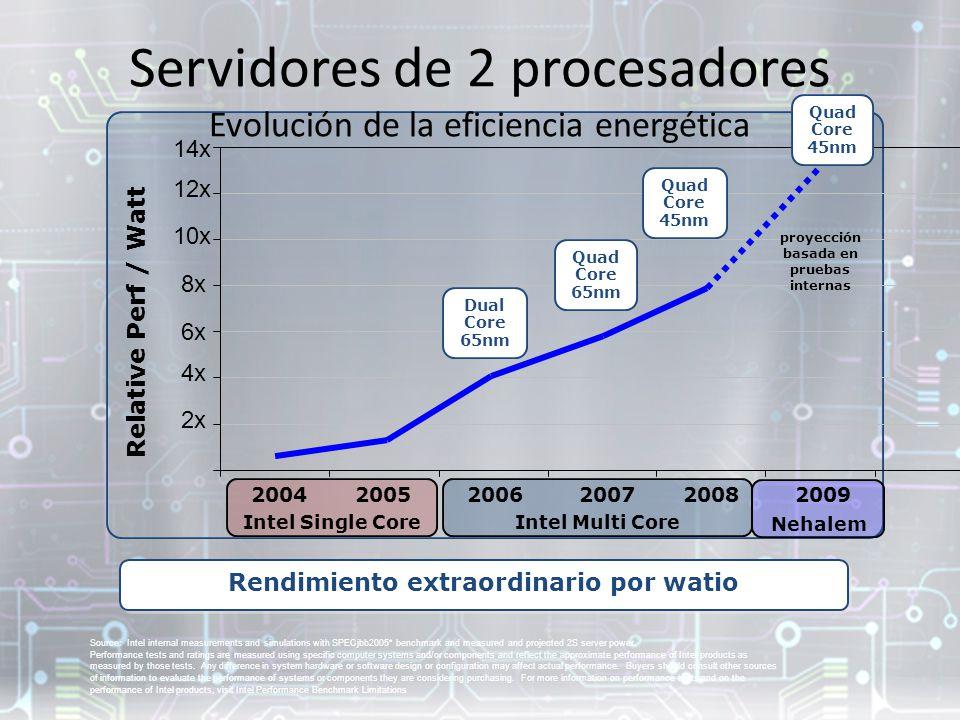 Servidores de 2 procesadores Evolución de la eficiencia energética
