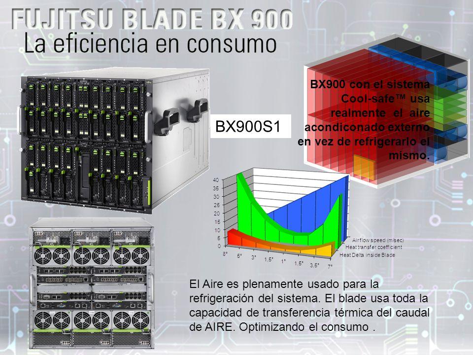 BX900 con el sistema Cool-safe™ usa realmente el aire acondiconado externo en vez de refrigerarlo el mismo.