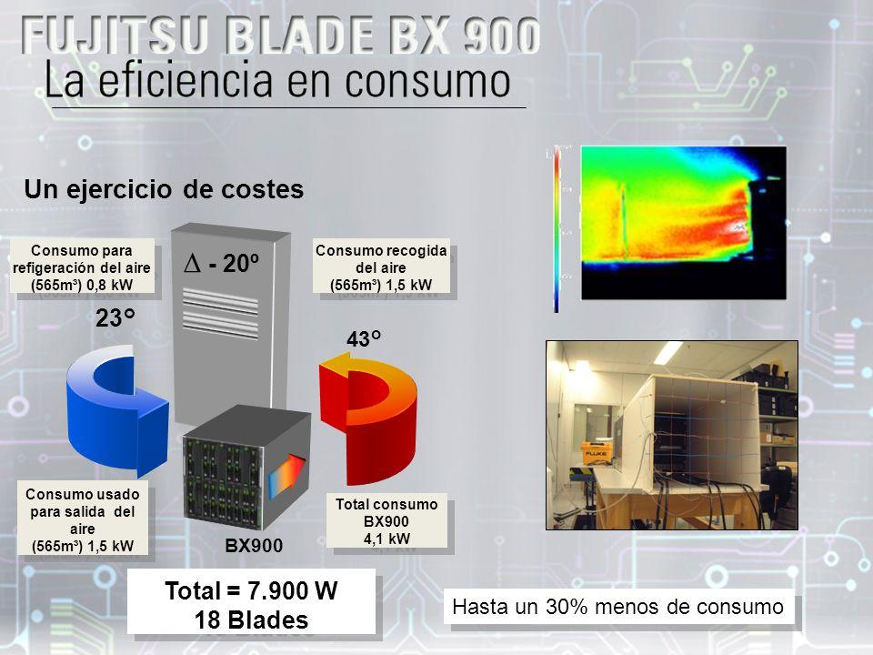∆ - 20º Un ejercicio de costes 23° Total = 7.900 W 18 Blades 43°