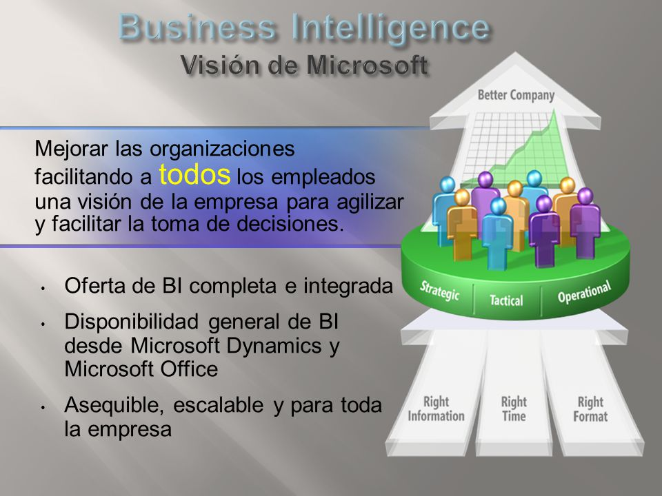 Business Intelligence Visión de Microsoft