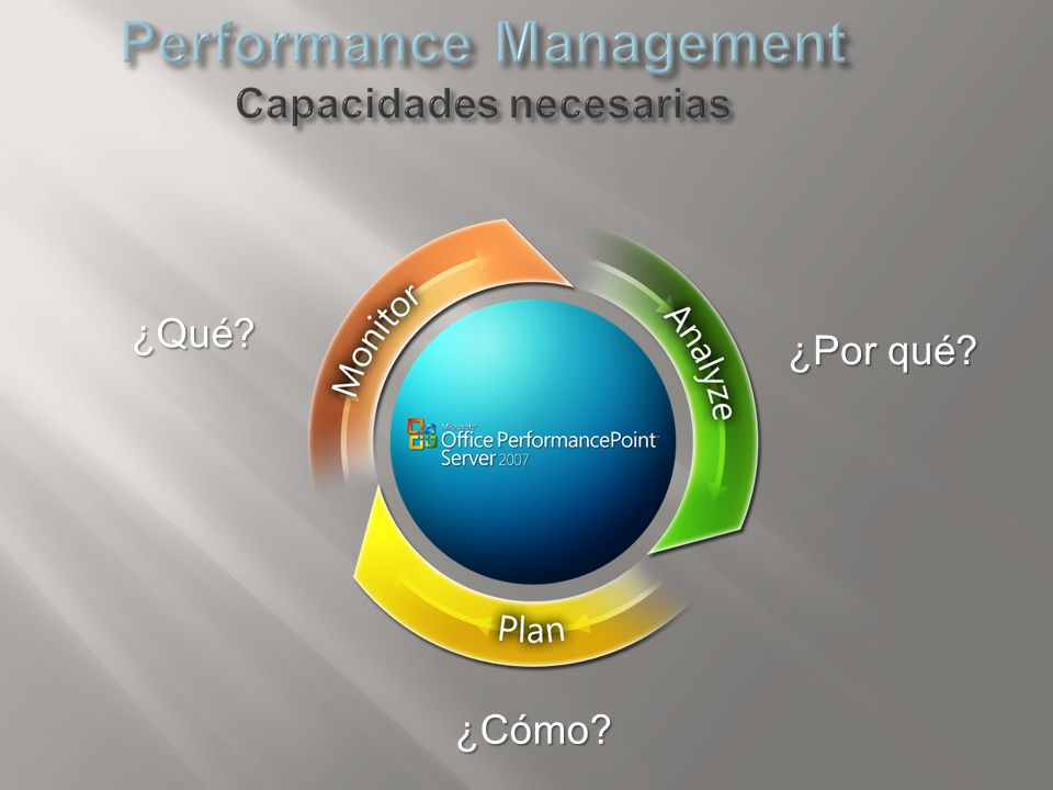 Performance Management Capacidades necesarias