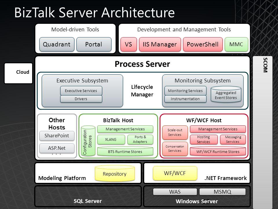 BizTalk Server Architecture