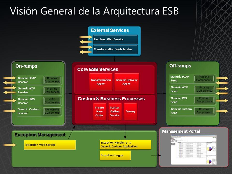 Visión General de la Arquitectura ESB