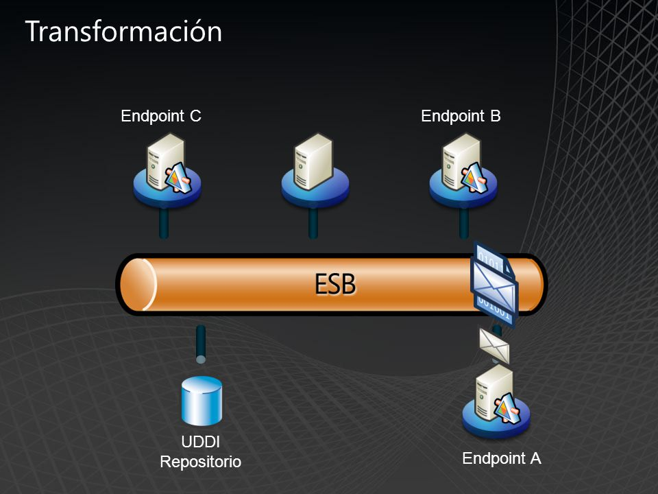 Transformación Endpoint C Endpoint B UDDI Repositorio Endpoint A