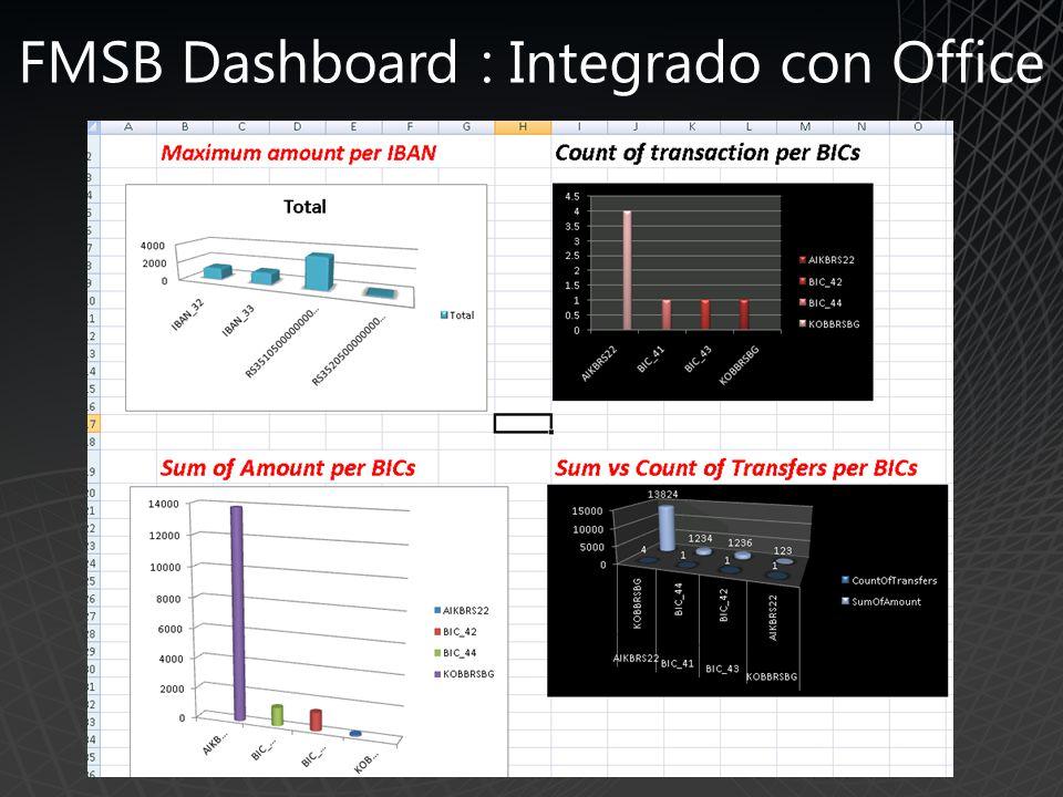 FMSB Dashboard : Integrado con Office