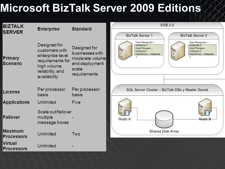 Microsoft BizTalk Server 2009 Editions