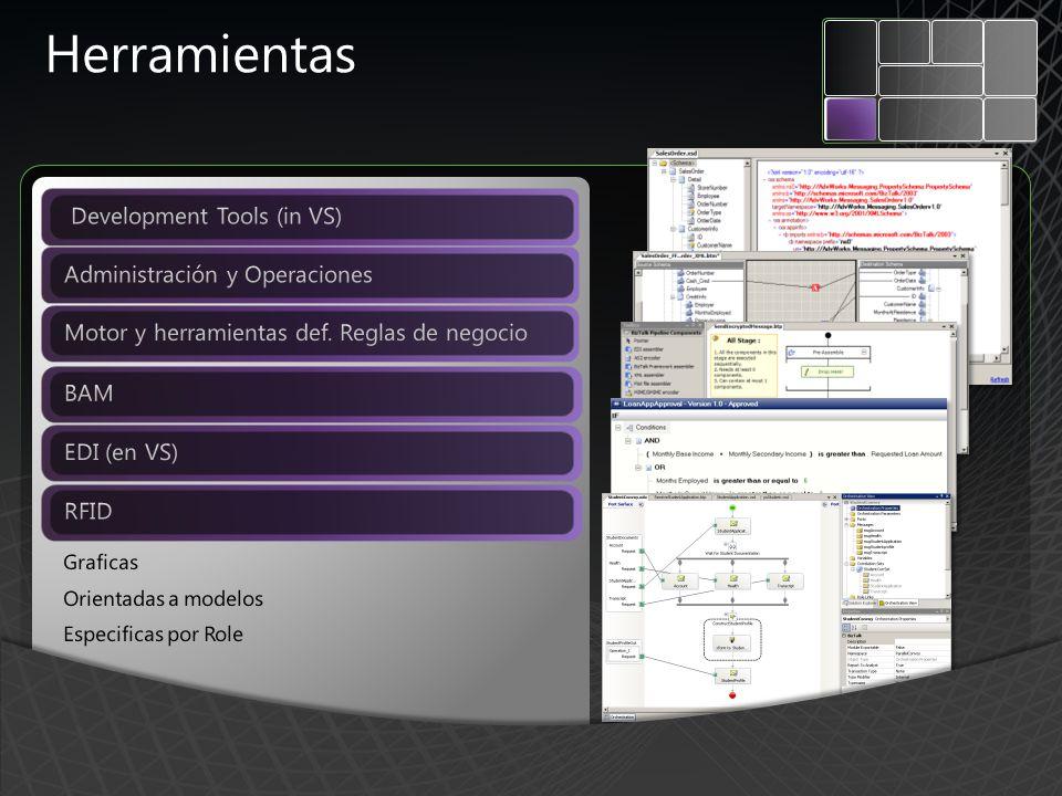 Herramientas Development Tools (in VS) Administración y Operaciones