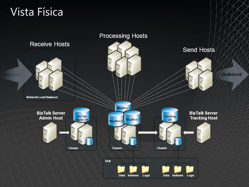 BizTalk Server Admin Host BizTalk Server Tracking Host