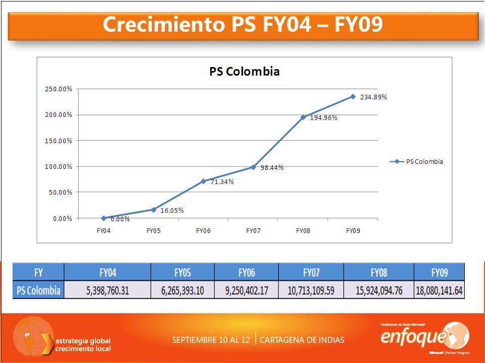Crecimiento PS FY04 – FY09