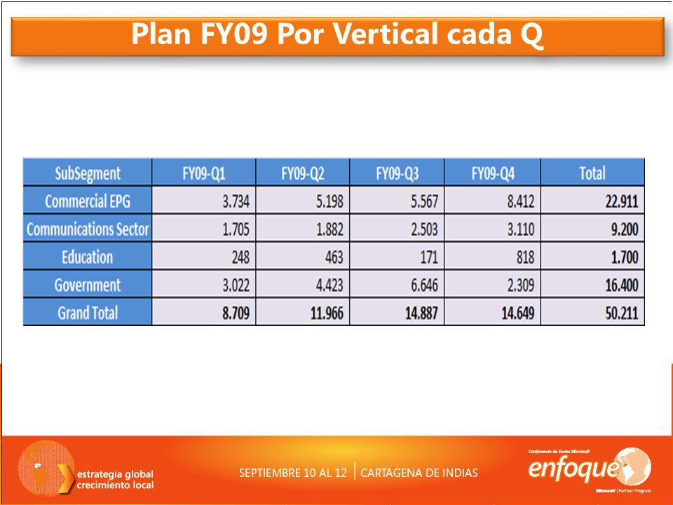 Plan FY09 Por Vertical cada Q