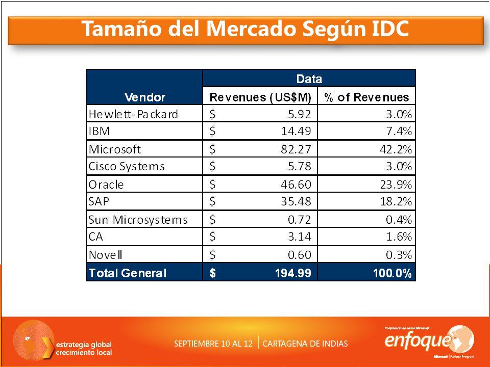 Tamaño del Mercado Según IDC