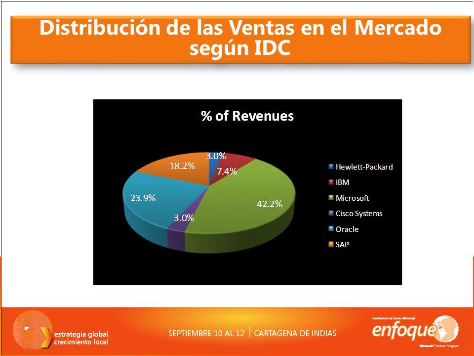 Distribución de las Ventas en el Mercado según IDC