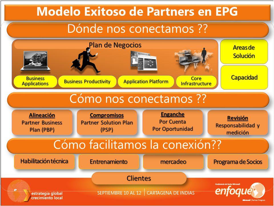 Modelo Exitoso de Partners en EPG