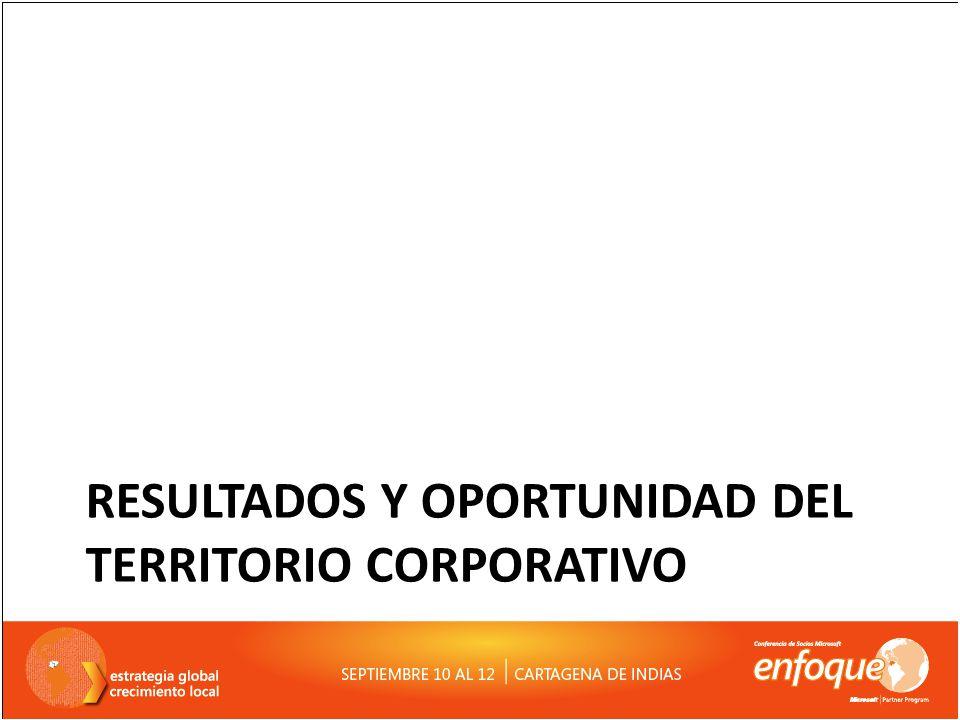 Resultados y oportunidad del territorio corporativo