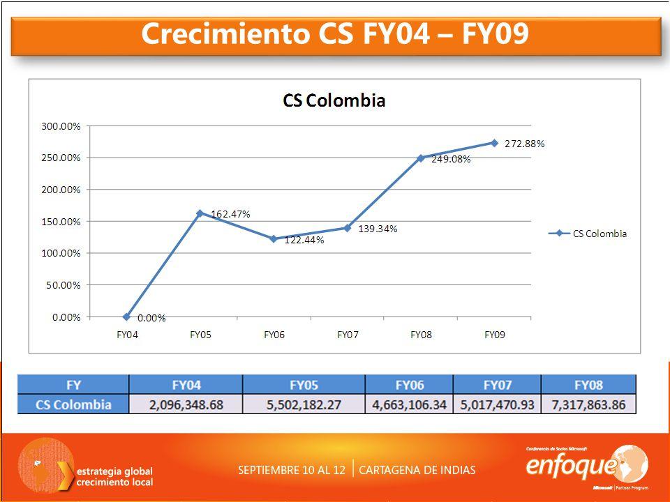 Crecimiento CS FY04 – FY09