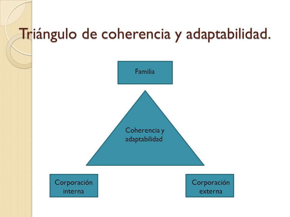 Triángulo de coherencia y adaptabilidad.