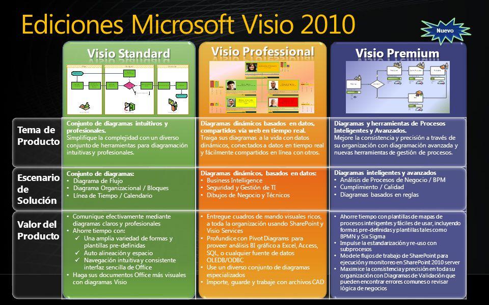 Ediciones Microsoft Visio 2010