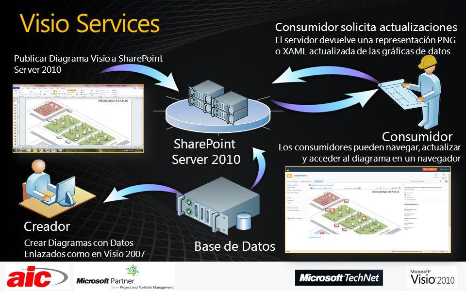 Visio Services Consumidor SharePoint Server 2010 Creador Base de Datos
