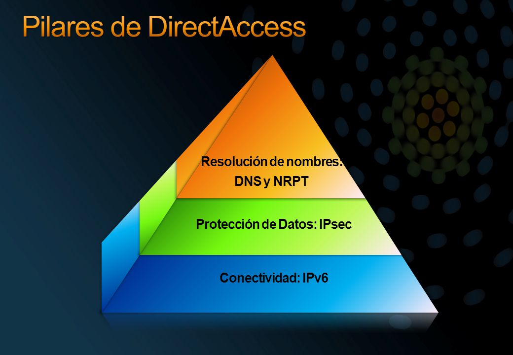Pilares de DirectAccess